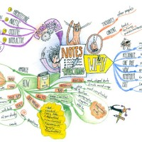 Mind Mapping a Novel